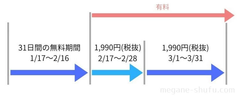 U-NEXT(ユーネクスト) 料金の仕組み