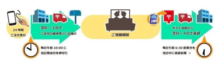 ゲオ宅配レンタル DVDレンタル可能日数