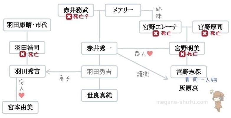 赤井家の家系図(羽田家・世良家・宮野家との関係)